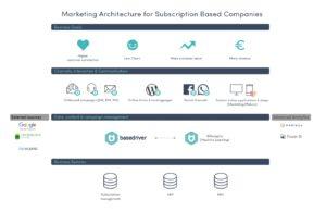 Marketing automation architectuur voor abonnementsbedrijven