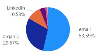 e-mail marketing resultaat Basedriver