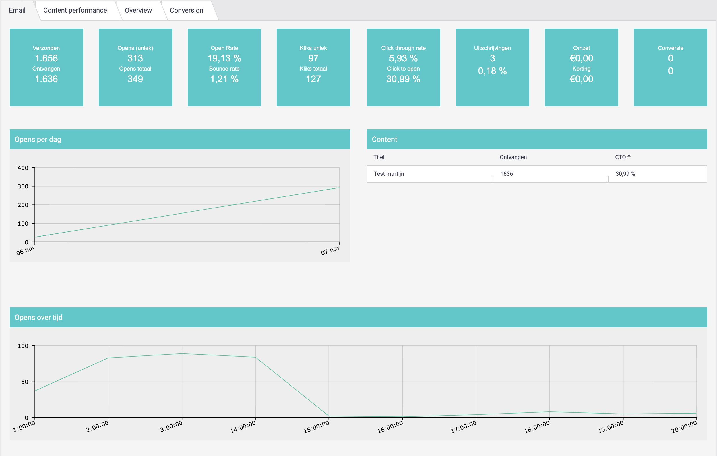e-mail performance dashboard