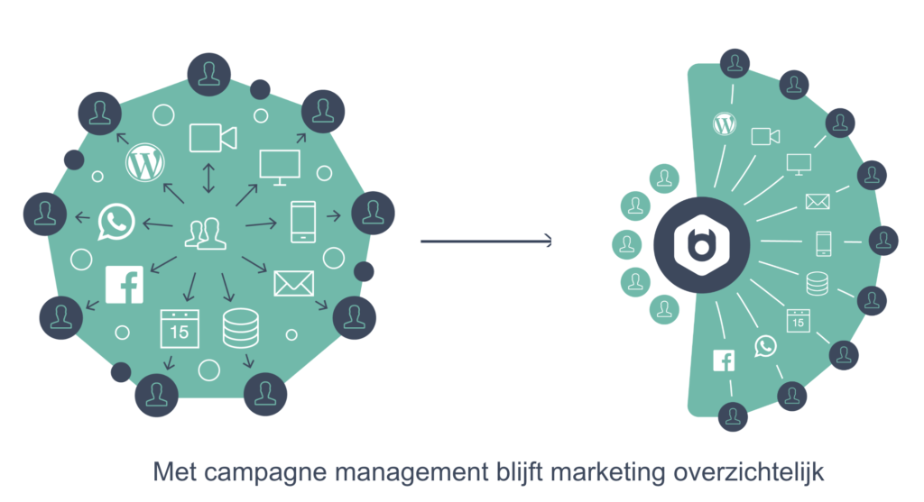 Campagne Management met Basedriver