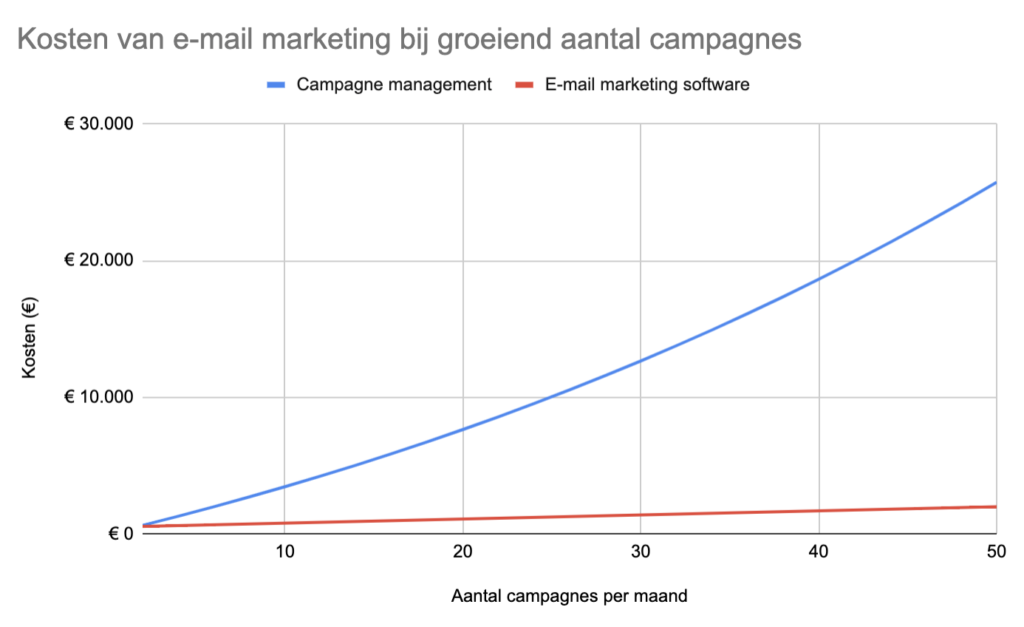 Marketingkosten: de werkelijke kosten van e-mail marketing