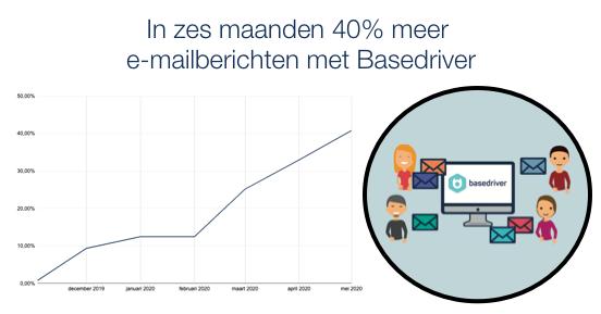 40% meer e-mail berichten
